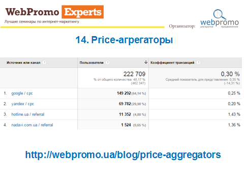 Price-aggregators