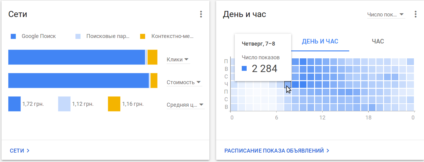 4 - 7 причин перейти на новый интерфейс Google AdWords прямо сейчас
