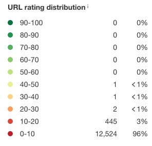 url-rating