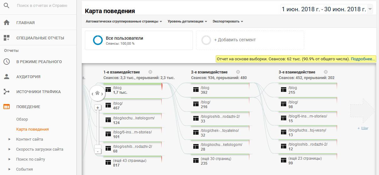 8b934ccdb8dc Анализируем эффективность блога     Кейс WebPromoExperts