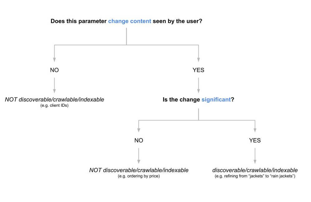 URL parameters decision tree