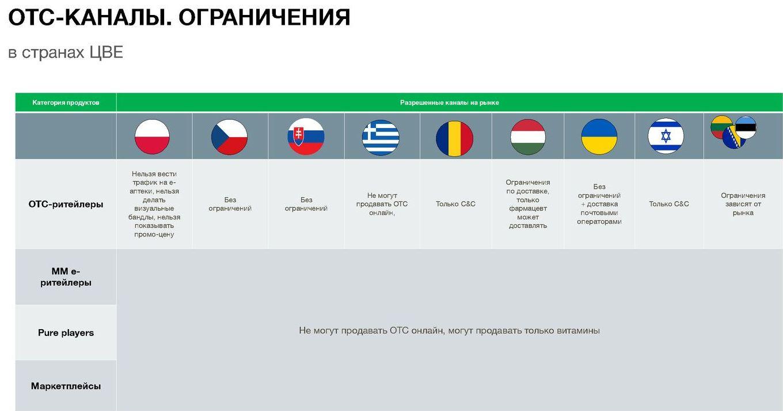 OTC-каналы. Ограничения