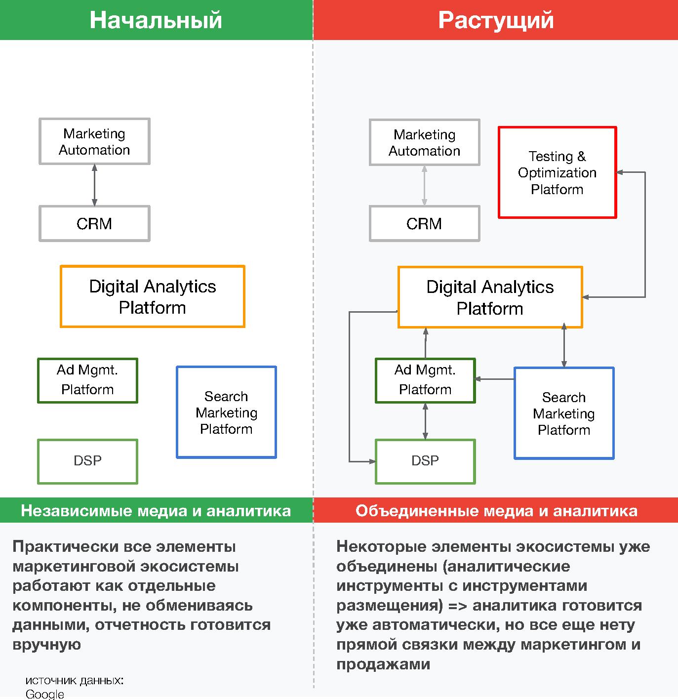 Елементи Digital-маркетингу