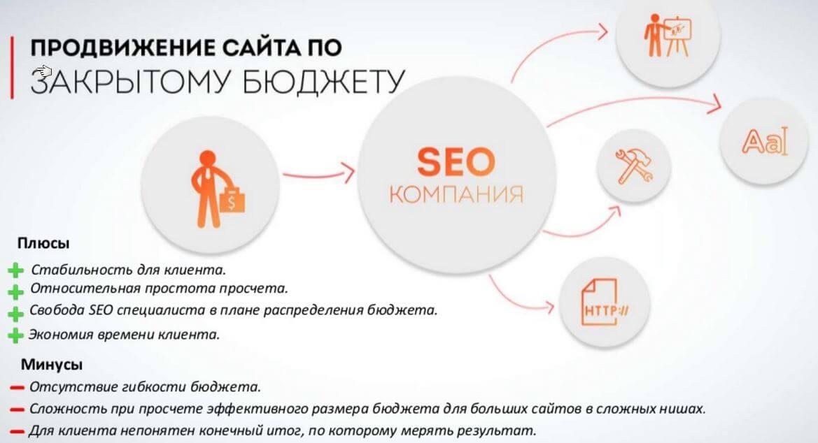 Продвижение сайтов расчет бюджета статьи создание сайта на joomla