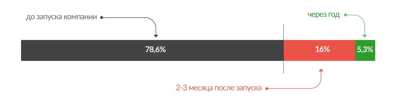 Большая часть респондентов – 78,6 % – начали разрабатывать лого еще до старта бизнеса