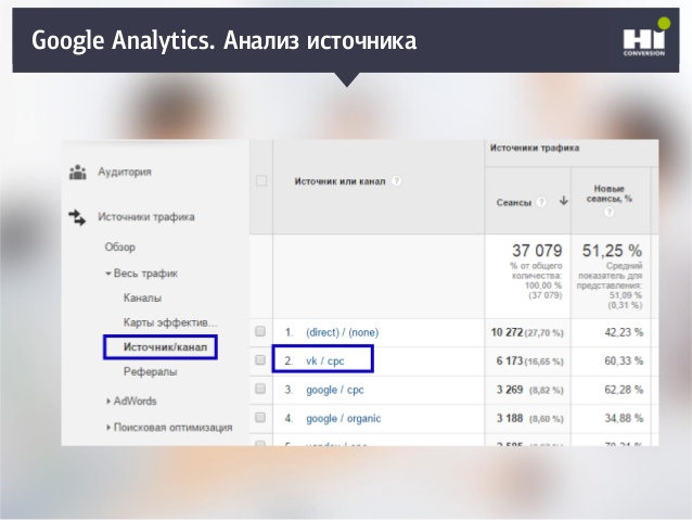 Auditing with Google Analytics