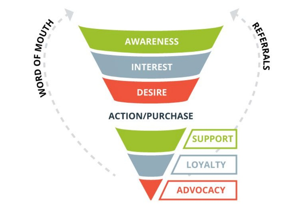 funnel of loyalty