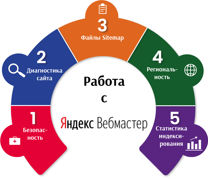 Work-with-Yandex