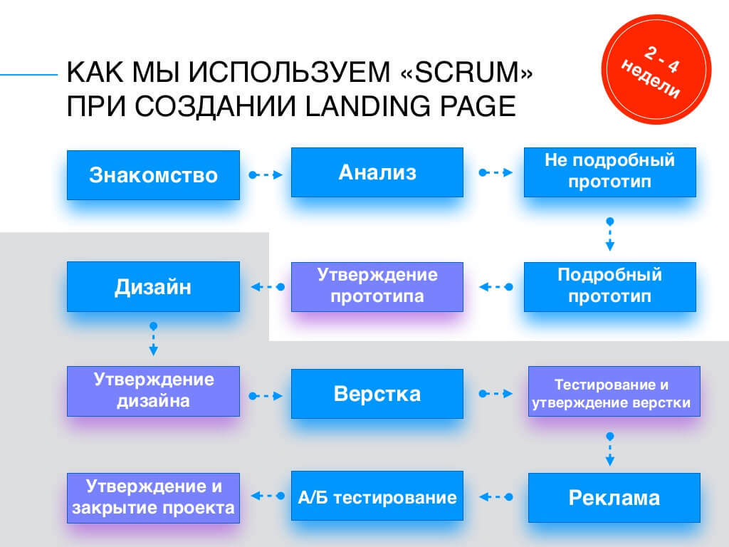 How to use SCRUM when creating a landing page