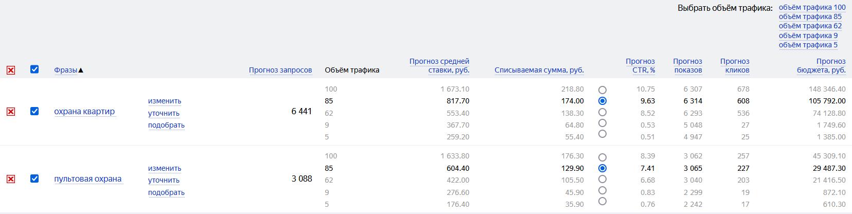 Так выглядит прогноз от Яндекса. Иногда он любит занижать списываемую цену в 2-3 раза, поэтому сильно не радуйтесь, если в вашей тематике он прогнозирует низкие цены