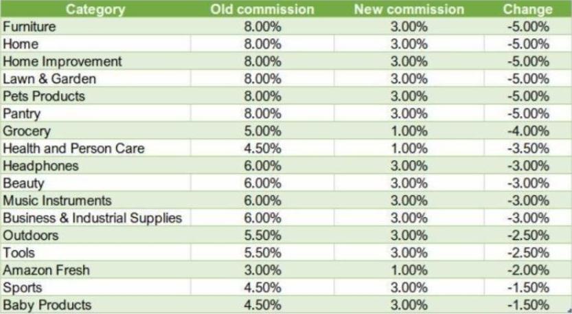 Если взять конкретно Amazon, то комиссия по многим категориям товаров снизилась более чем вдвое