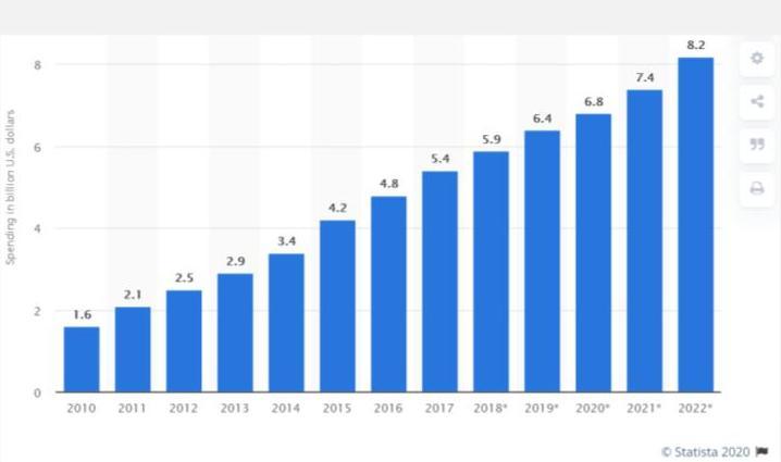 Тем не менее аффилиат-рынок продолжает наращивать объемы