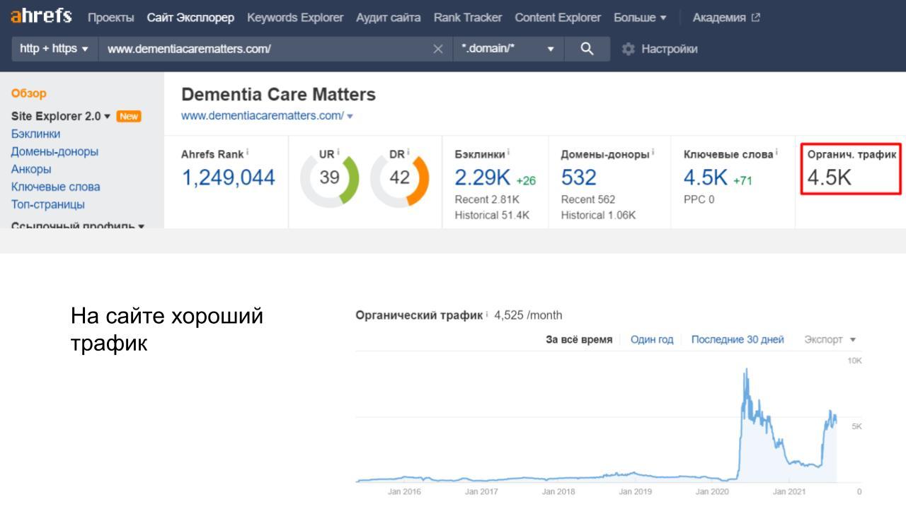В настоящее время сайт посещают 4 500 человек в месяц, из которых 225 совершают покупки (конверсия 5 %).