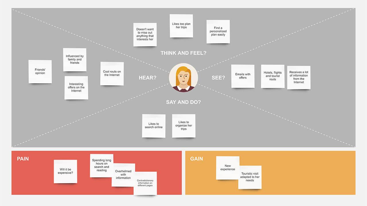 Карты эмпатии: от аналитики до внедрения SwUecqmyLf
