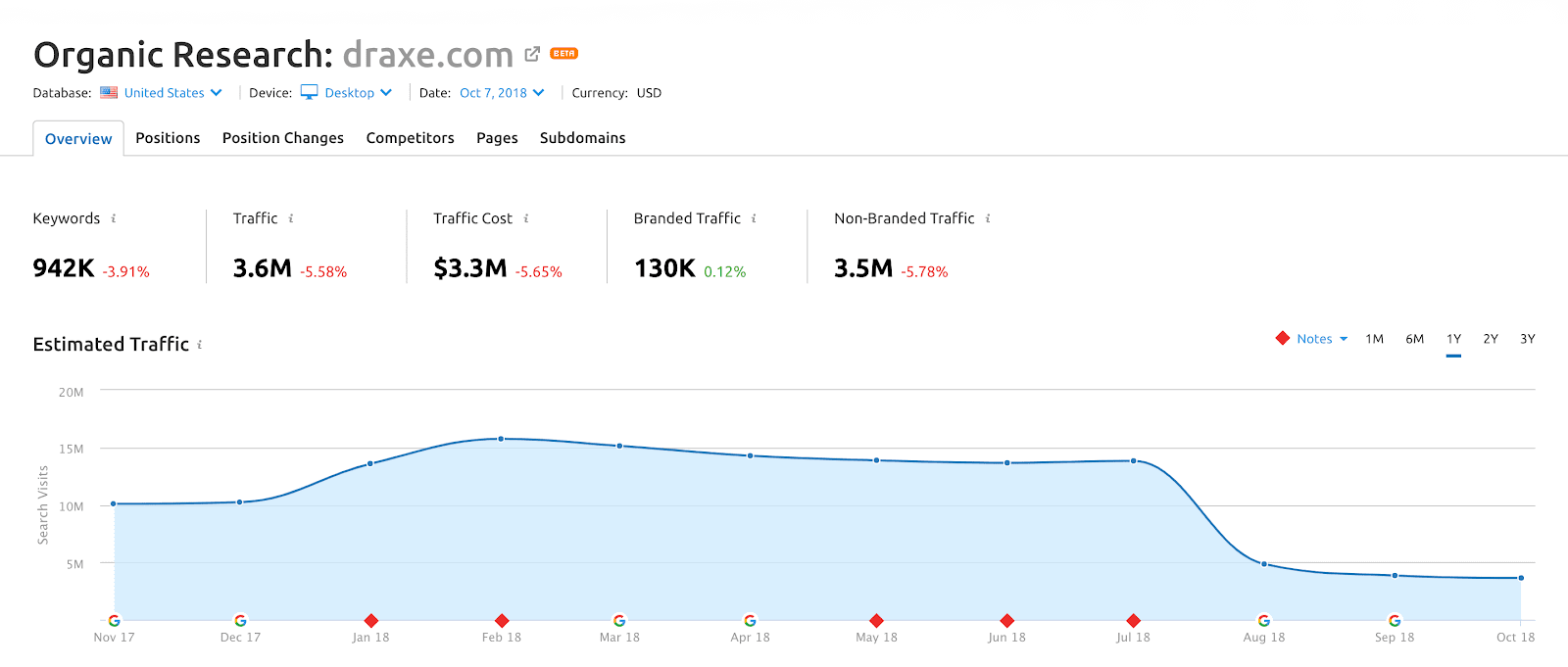 Health niche site traffic drop