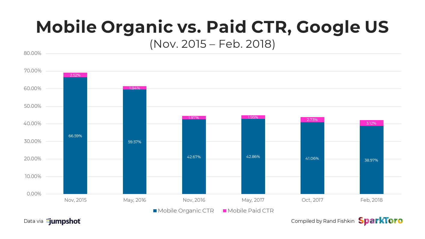 Mobile Organic .vs. Paid CTR