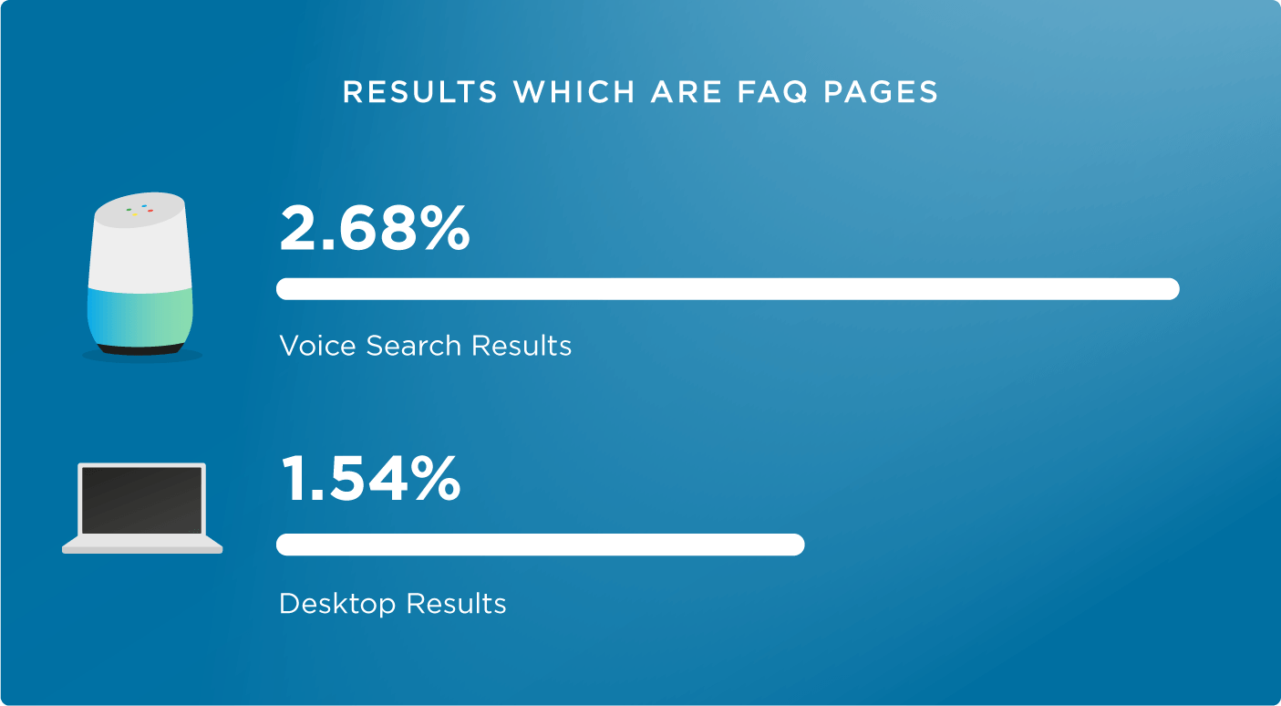 FAQ pages are great for voice search SEO