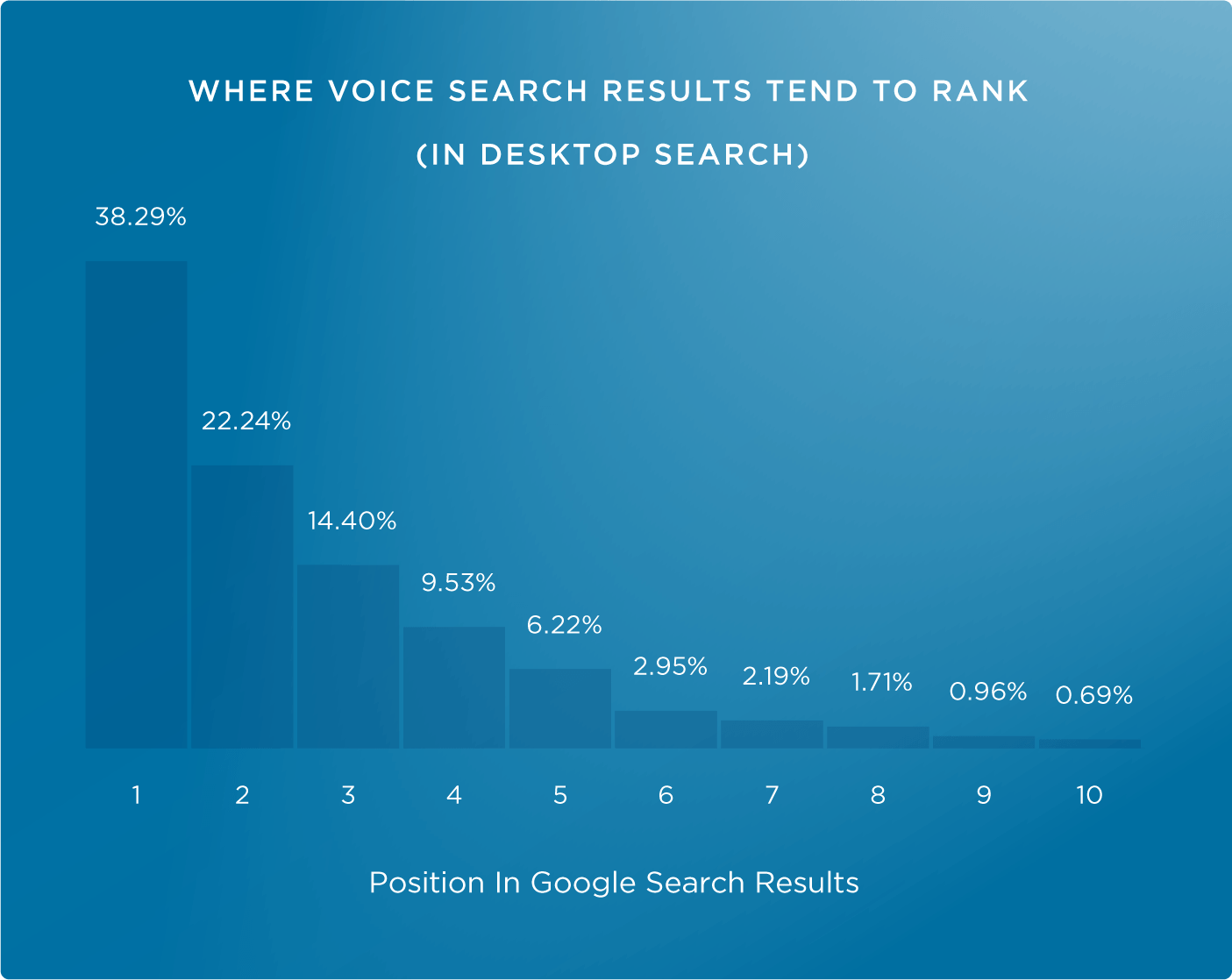 Voice answers tend to come from the top three results