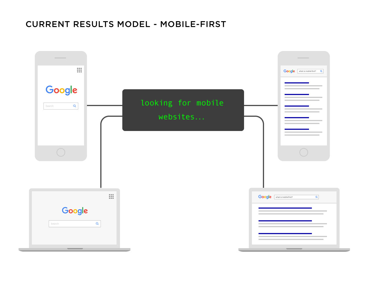 Google – Mobile-first search model