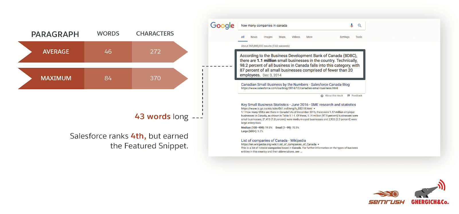 Most featured snippets are 40 to 60 words long