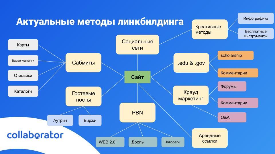 На слайде представлены не все методы линкбилдинга, а только основные группы