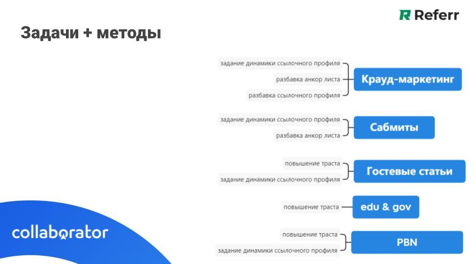 Основные характеристики ссылочного профиля