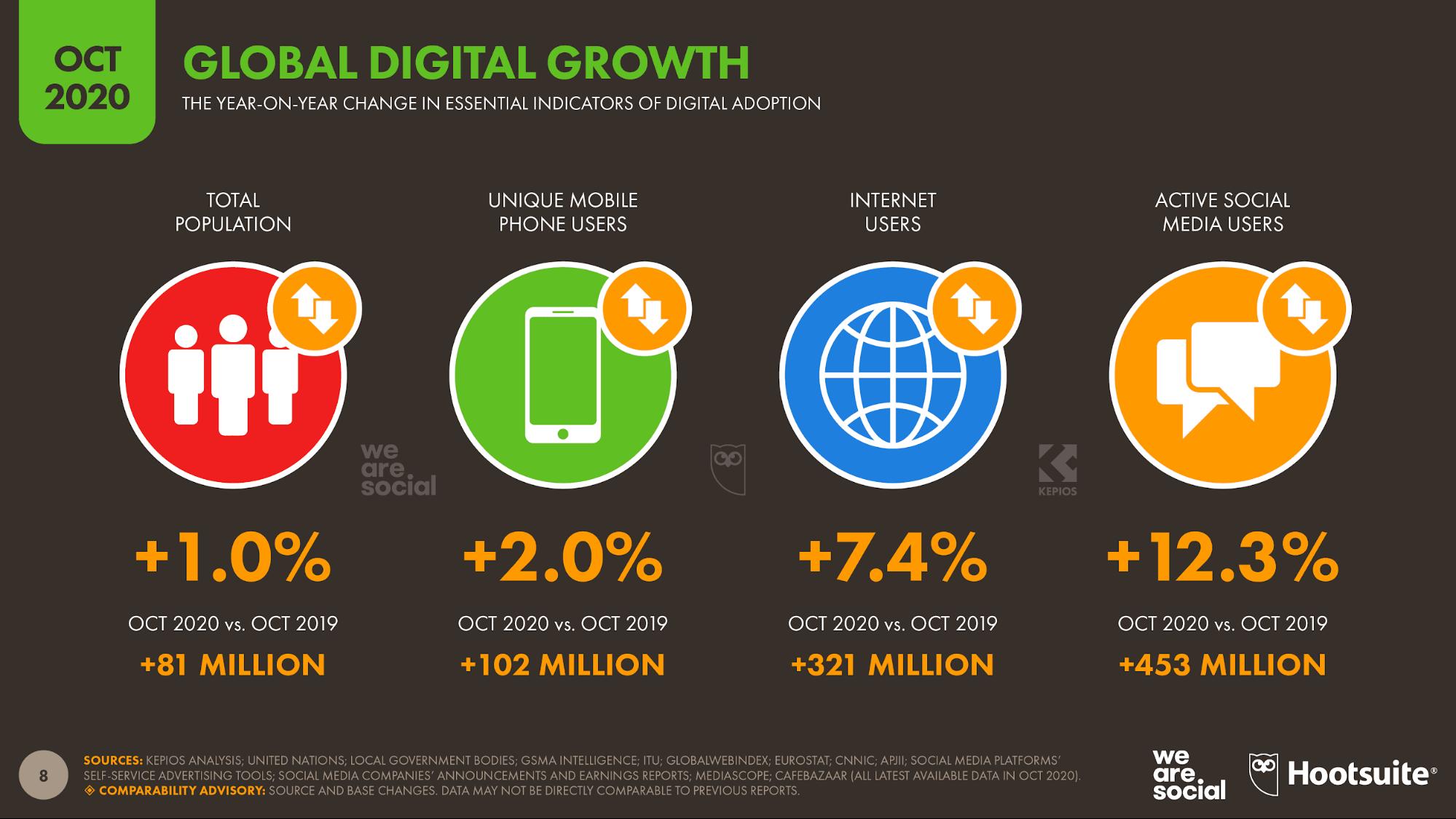 Прирост пользователей в социальных сетях в 2020 году. Источник: Global Digital Report
