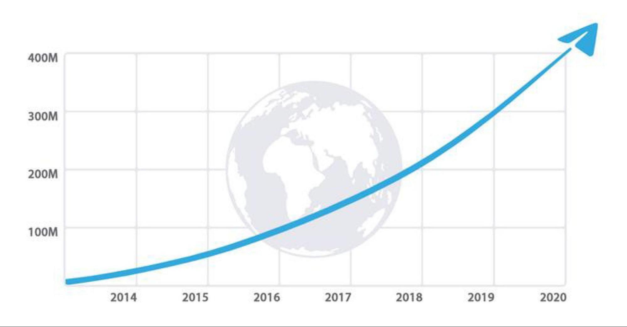 В 2020 году в Телеграме насчитывалось больше 400 млн пользователей