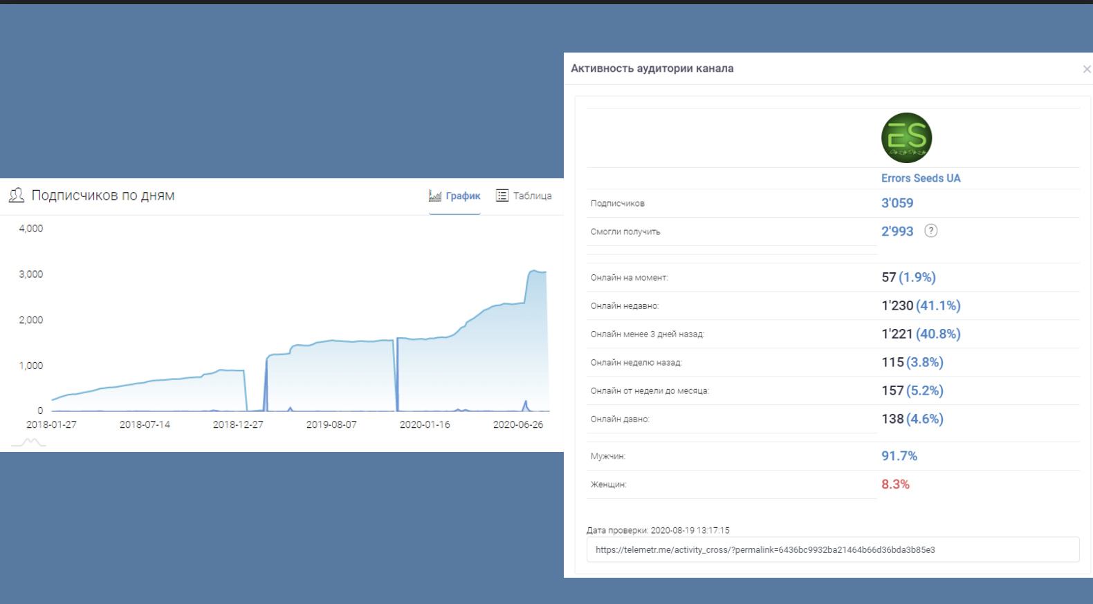 Количество подписчиков в сервисе Telemetr