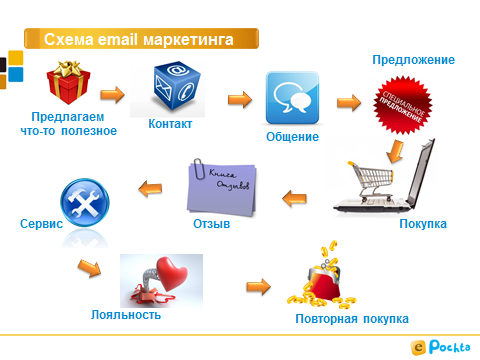 outline-email-marketing